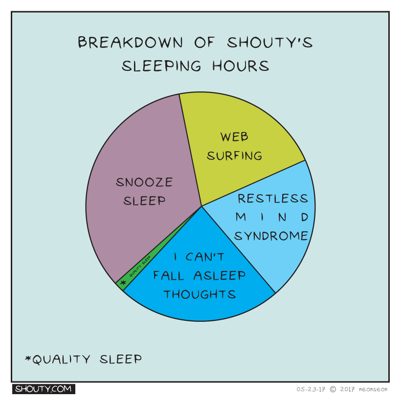 How do you spend your sleeping hours?
