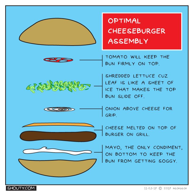 Optimal Cheeseburger Assembly